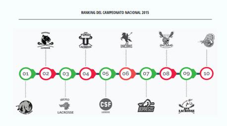 resultados lacrosse 2015