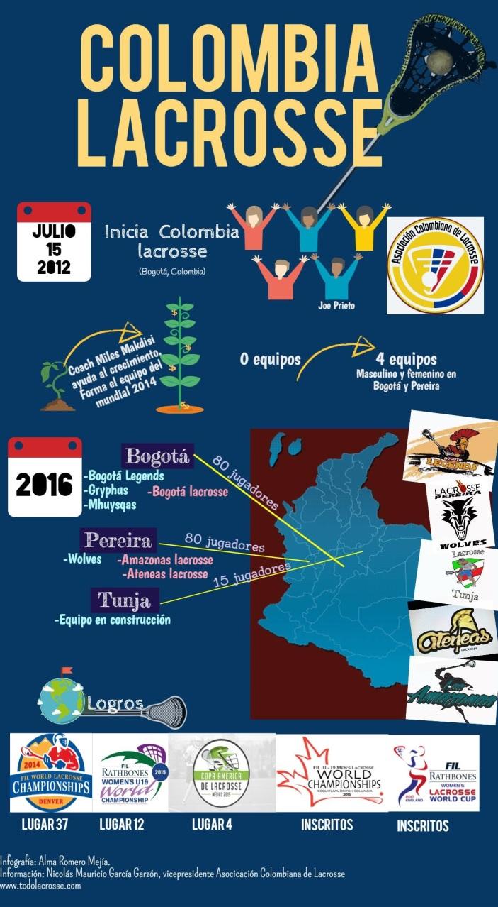Infografía Colombia